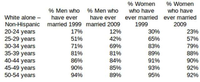 Percent of White Men and Women Ever Married by Age, 1999 and 2009