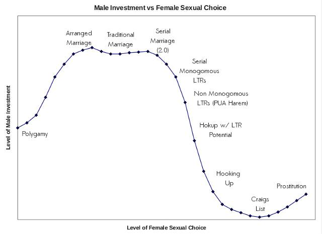 The Monogamy-Hypergamy Continuum