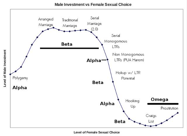 Location of Alphas and Betas on monogamy-hypergamy continuum