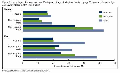 Never married by economic status.  Click for larger chart.