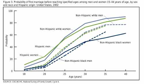 Probability of first marriage by race.  Click for larger chart.