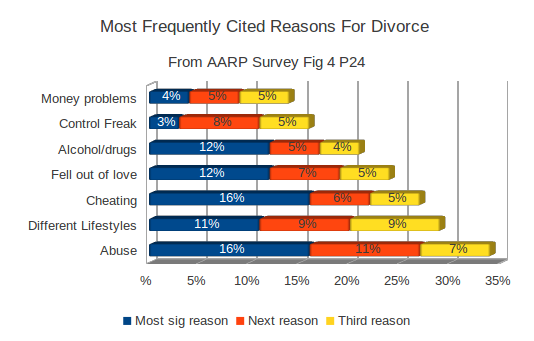 Percentage of divorces initiated by women