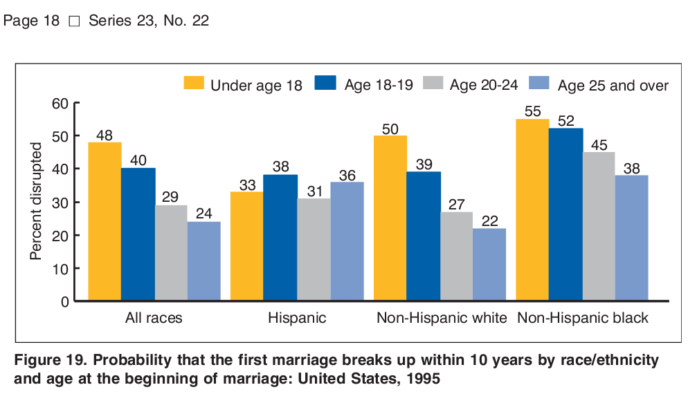 Probability that the first marriage breaks up within 10 years by race