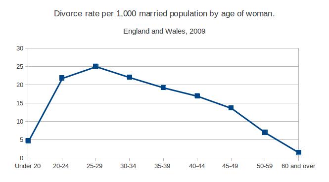 Hookup Marriage And Divorce Virginia Tech