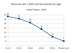 us_divorce_by_age