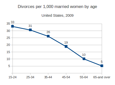 Divorce rates and Generation X