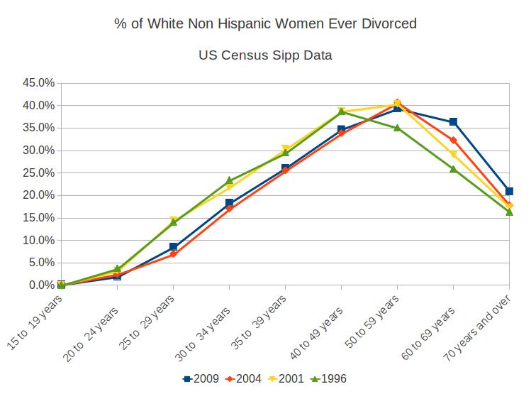 menopause divorce statistics
