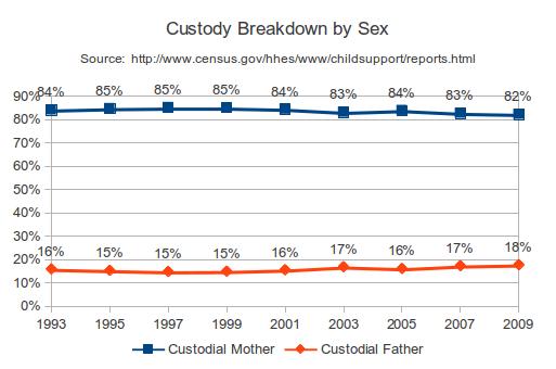 Who has custody