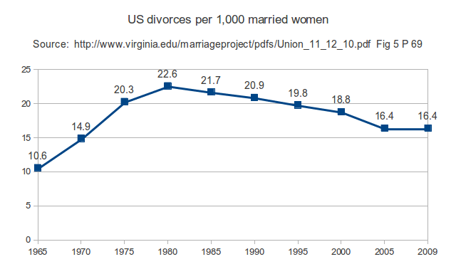 Divorces per 1,000 married women 15 and older in the US.