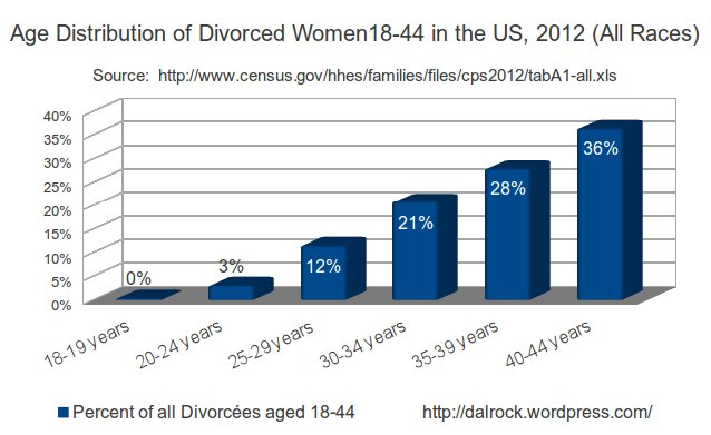 18to44divorceedistribution