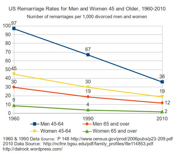 Remarriage rates over time.