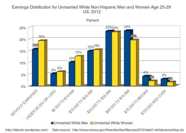 whiteunmarriedpercent25