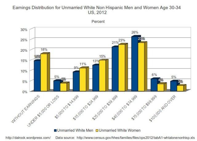 whiteunmarriedpercent30