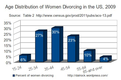 Age distribution of women divorcing in 2009.