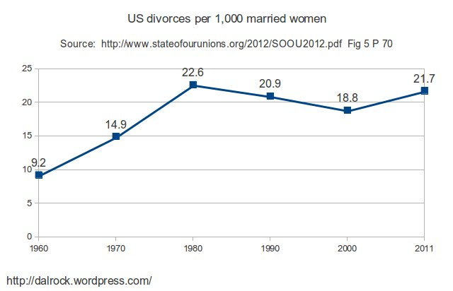 Latest Divorce Rate Chart from 2012 State of Our Unions