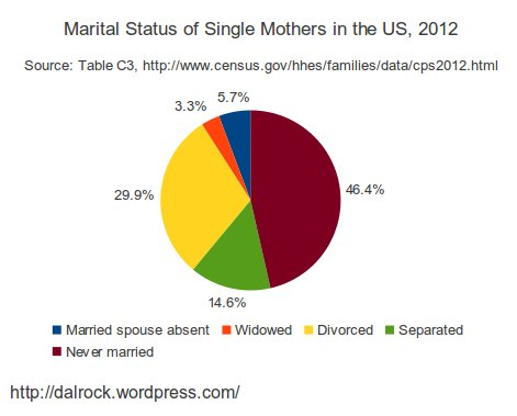 singlemotherstatus