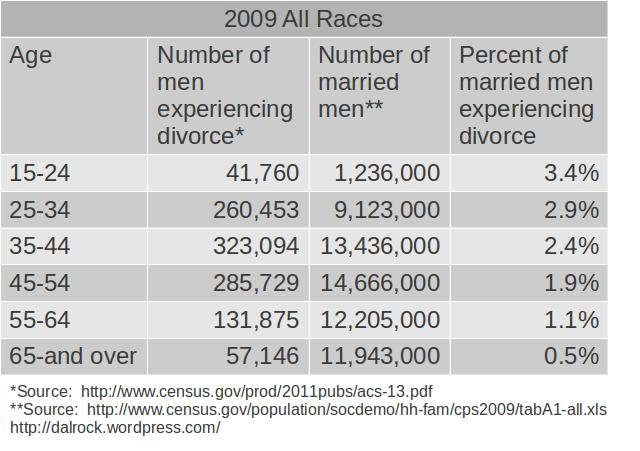 2009_men_divorce_by_age