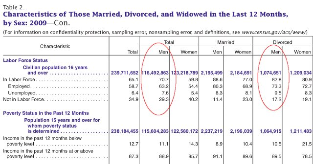 divorced_labor_force_640