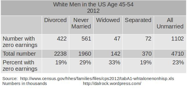 white_unmarried45_54_zero_breakdown