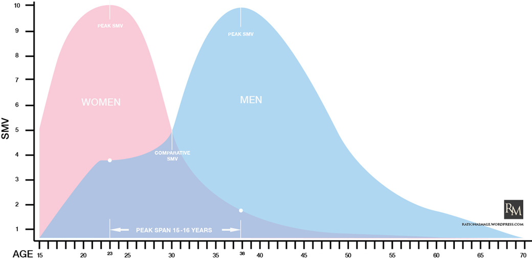 Courtship vs dating chart for men