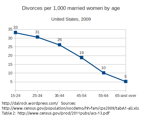 us_divorce_by_age2009