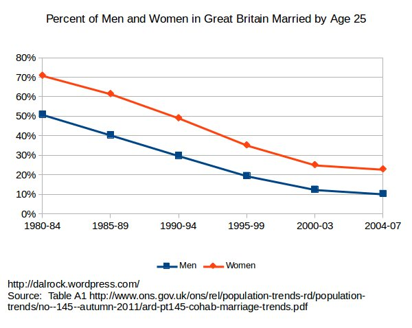 The Decline of Marriage