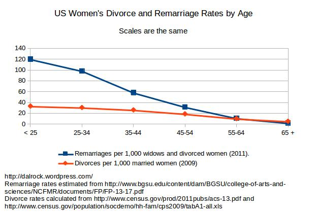 women_divorce_and_remarriag_same_scale