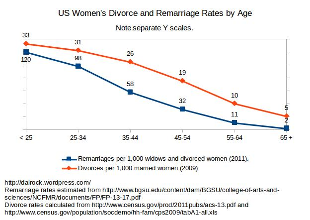 women_divorce_and_remarriag_separate_scale