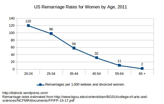 women_remarriage_2011