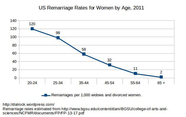 women_remarriage_2011