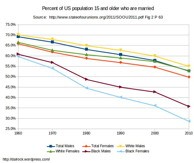 articles on divorce rates