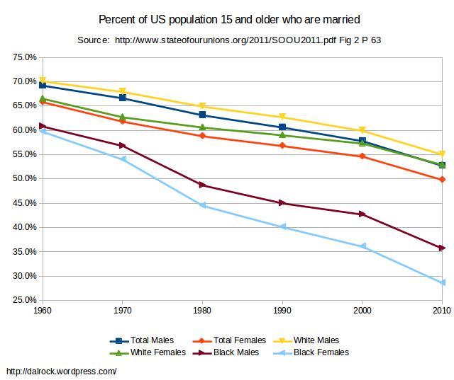 percentmarriedallraces