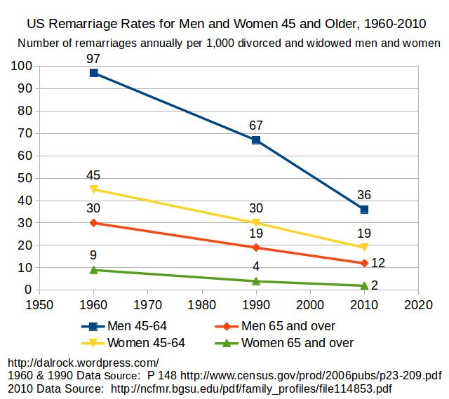 More Remarriage Rate Charts. | Dalrock