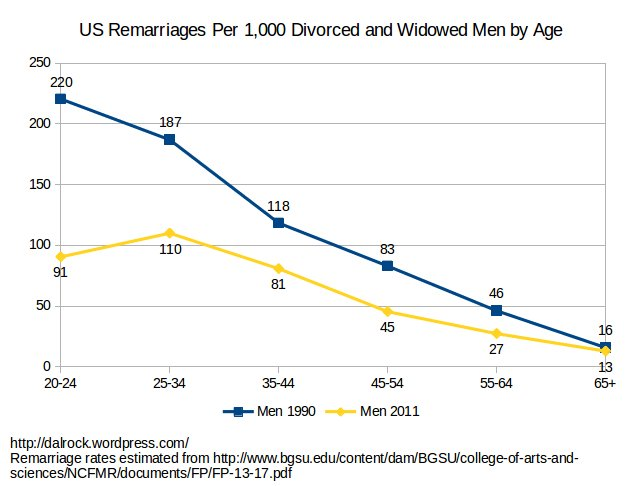 remarriage_men_age_1990_2011