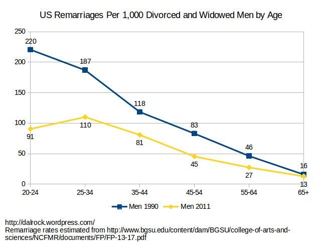 remarriage_men_age_1990_2011
