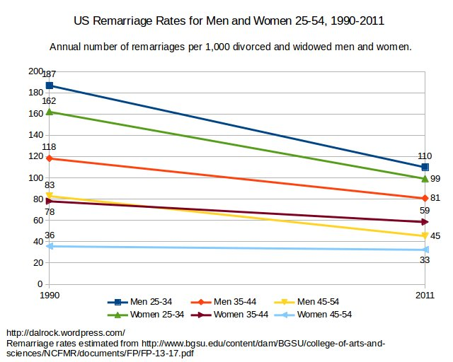 remarriage_men_wom_25to54_1990to2011