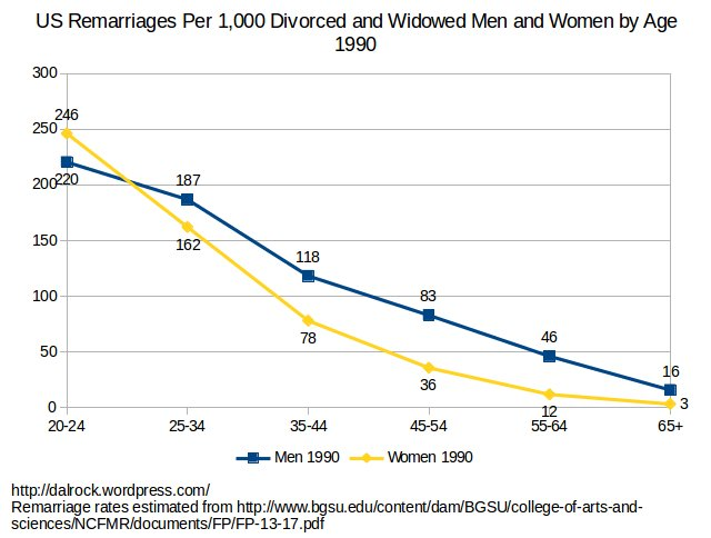 remarriage_men_women_age_1990