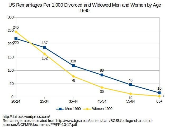 remarriage_men_women_age_1990