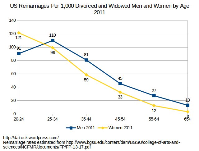 remarriage_men_women_age_2011