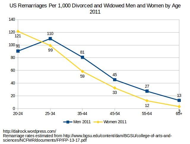 remarriage_men_women_age_2011