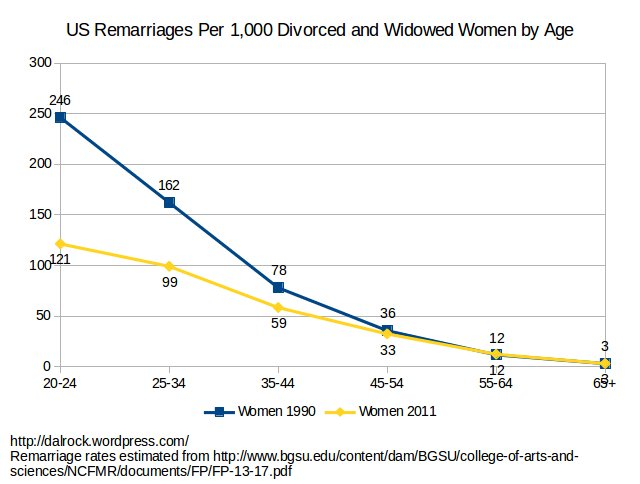 remarriage_women_age_1990_2011