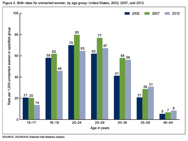 oow_birth_rates_by_age_2012