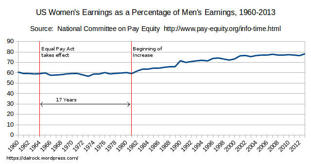 equal_pay_act_effect
