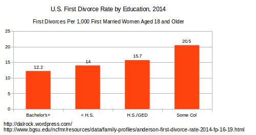 2014divorcebyeducation