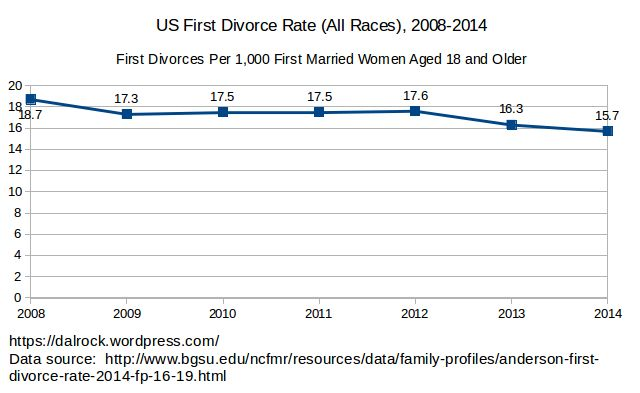 us_divorce_all_races_2008_2014