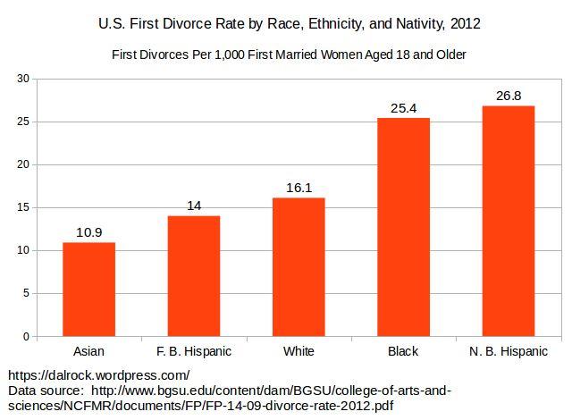 us_divorce_by_race_2012