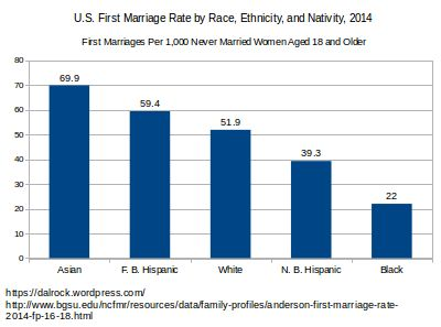 us_marriage_by_race_2014_m