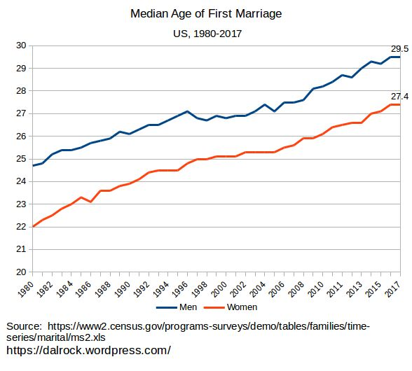 courting vs dating statistics age