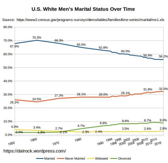 us_white_men_marital_status