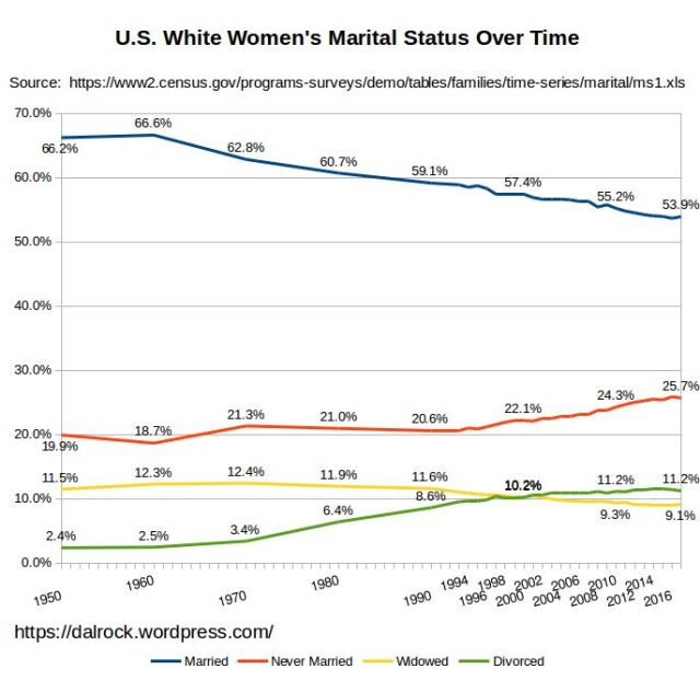us_white_women_marital_status